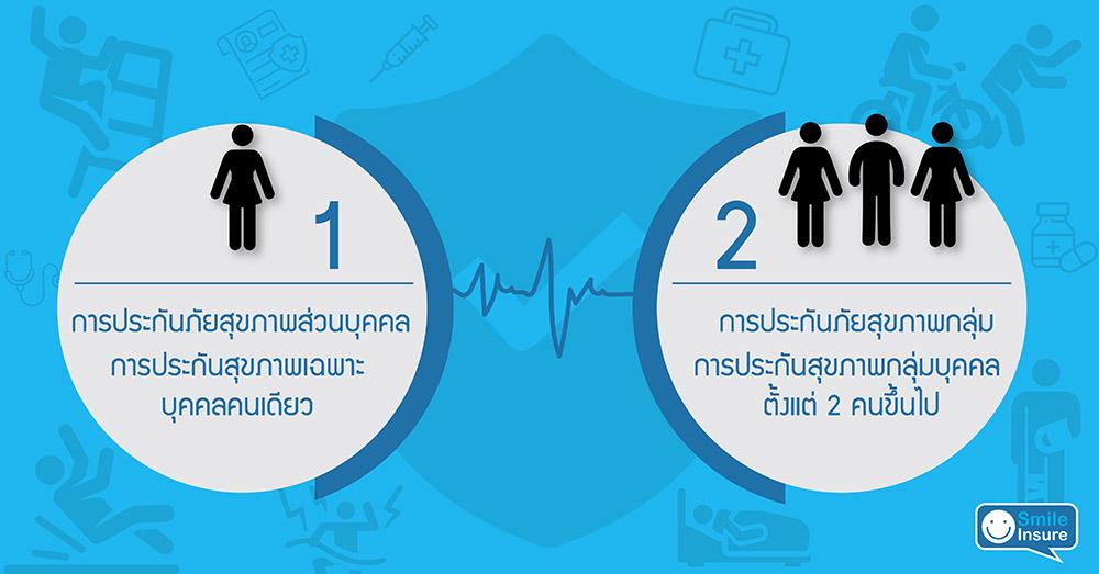 ประกันภัยสุขภาพ มีกี่ประเภท?